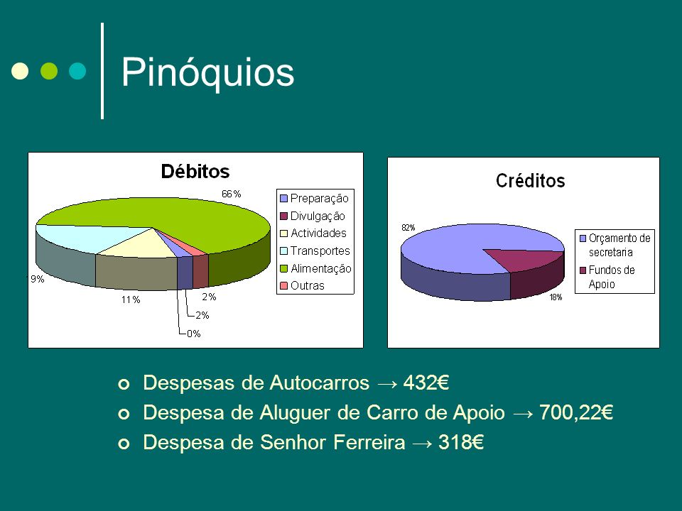 Pinóquios Despesas de Autocarros → 432€