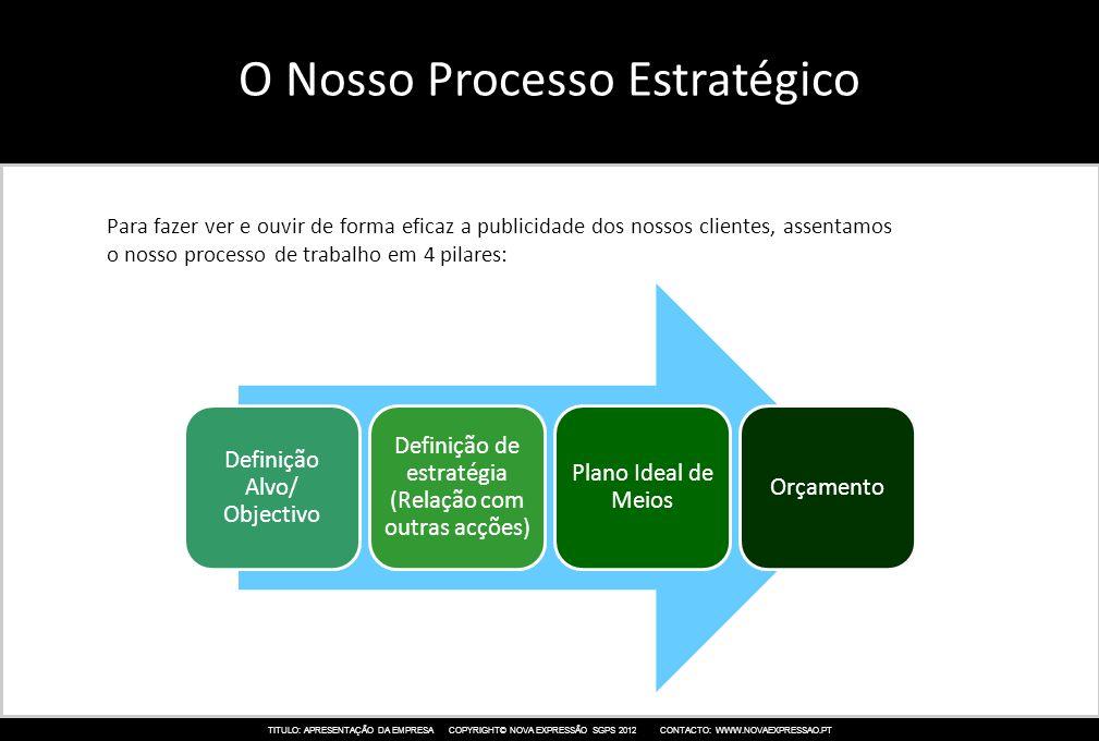 O Nosso Processo Estratégico