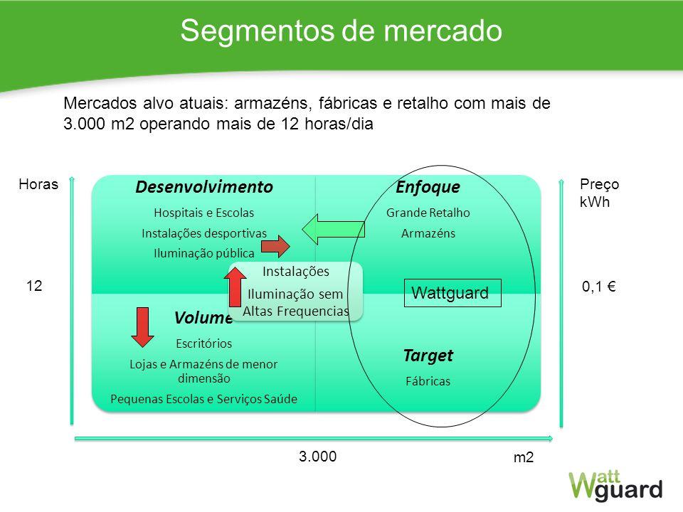 Segmentos de mercado Desenvolvimento Enfoque Target Volume