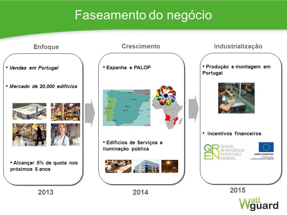 Faseamento do negócio 2015 2013 2014 Enfoque Crescimento