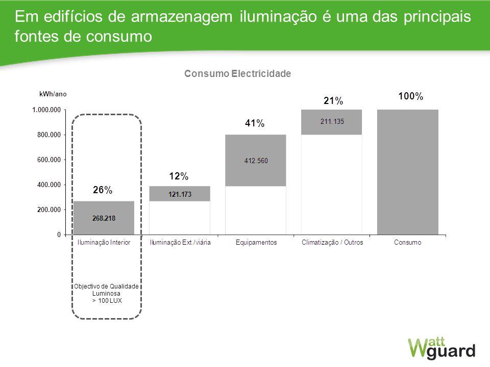 Consumo Electricidade Eficiência Energética
