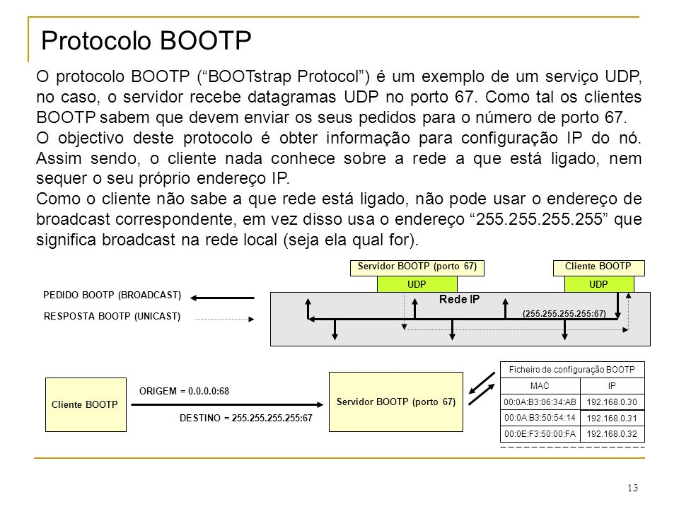 Protocolo BOOTP