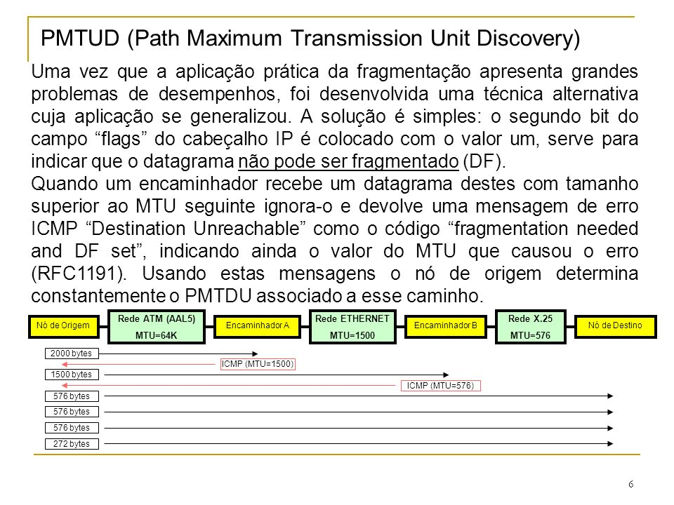 PMTUD (Path Maximum Transmission Unit Discovery)