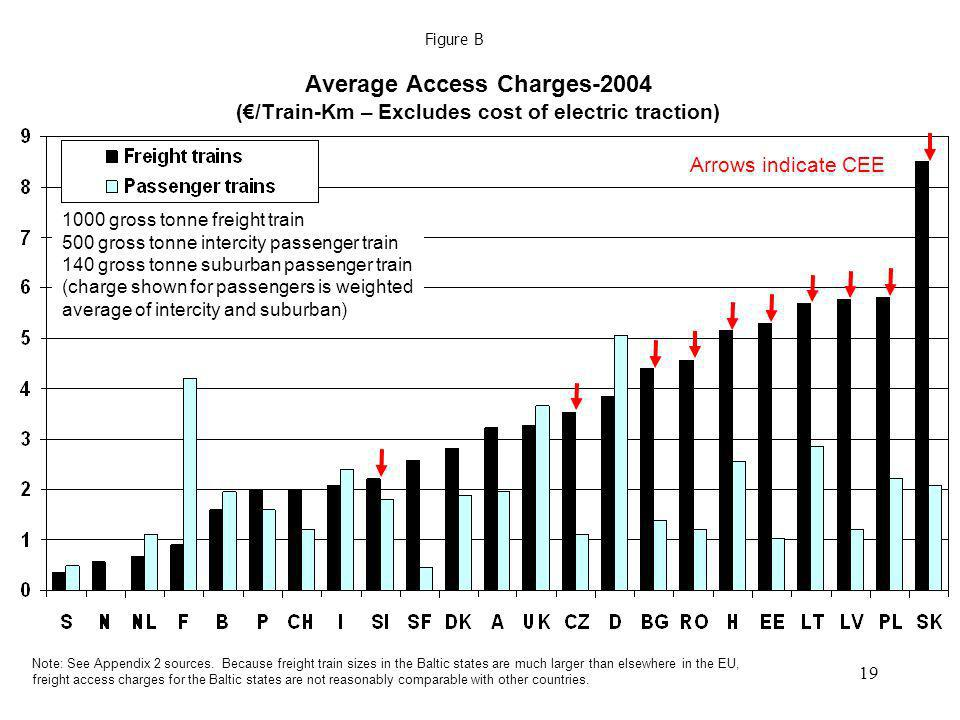 Figure BAverage Access Charges-2004 (€/Train-Km – Excludes cost of electric traction) Arrows indicate CEE.