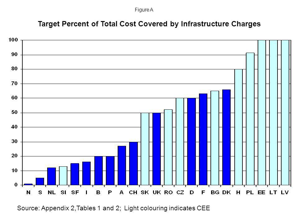 Target Percent of Total Cost Covered by Infrastructure Charges