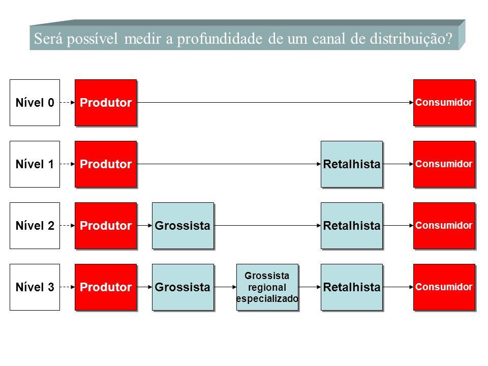 Será possível medir a profundidade de um canal de distribuição