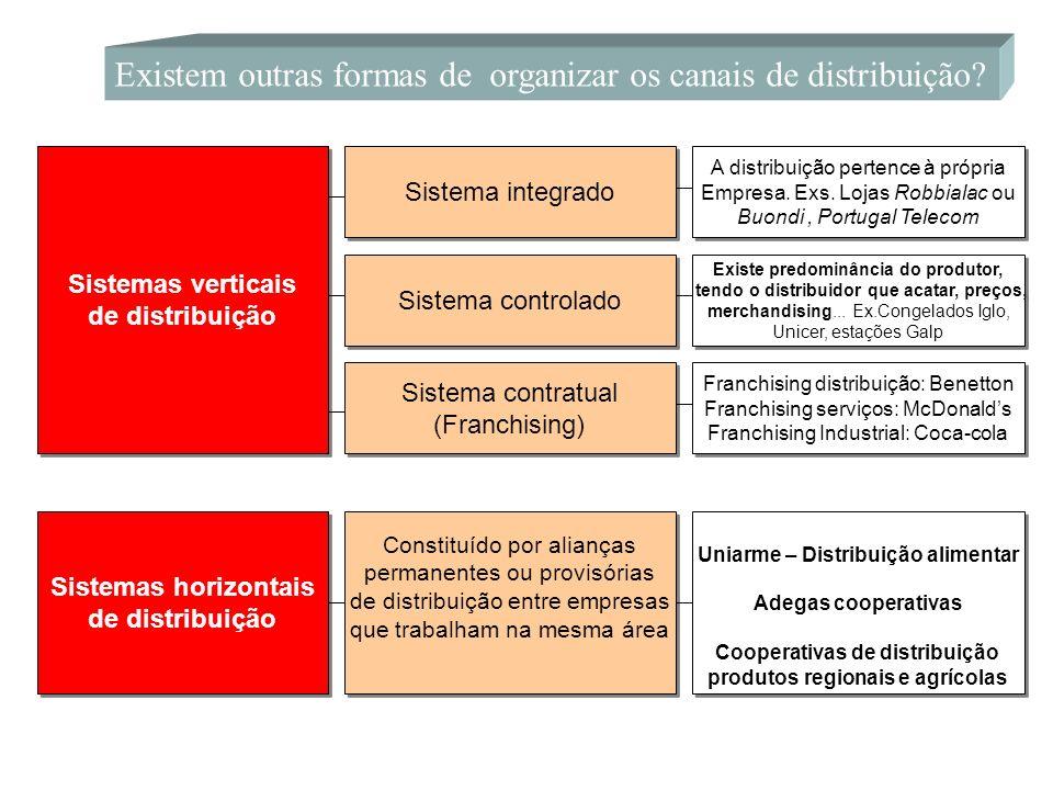 Existem outras formas de organizar os canais de distribuição