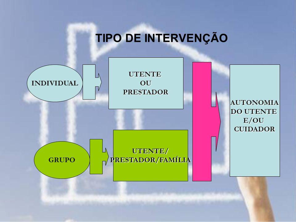 TIPO DE INTERVENÇÃO UTENTE OU INDIVIDUAL PRESTADOR AUTONOMIA DO UTENTE