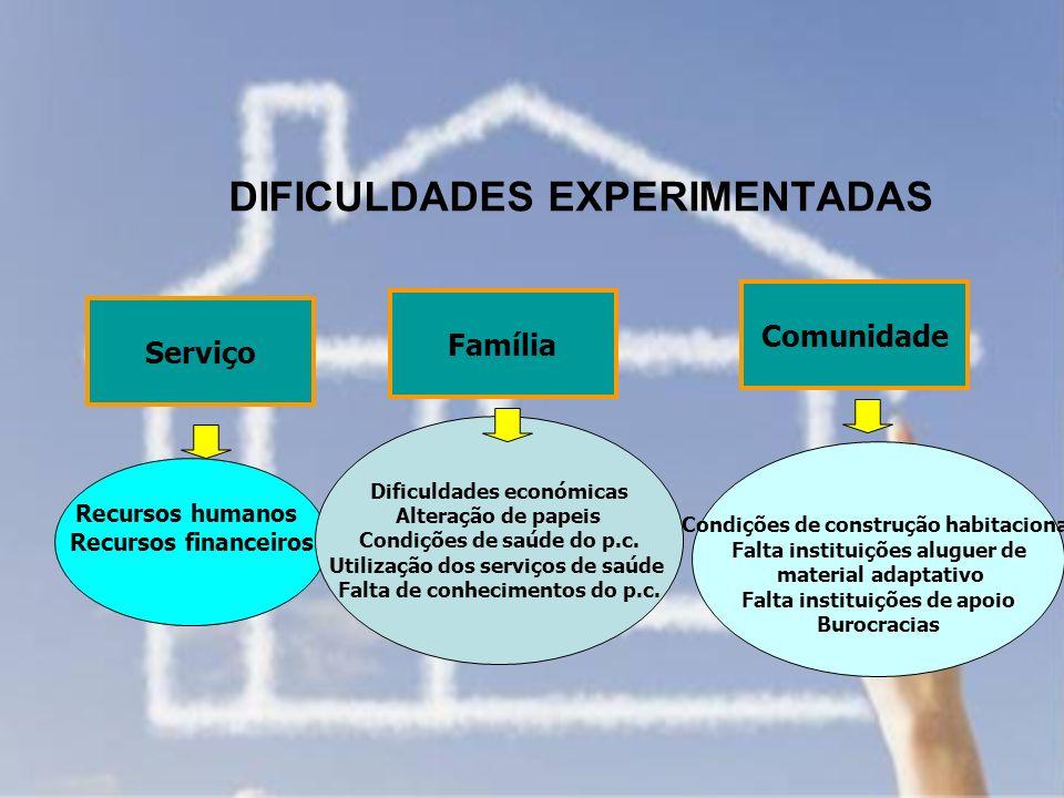 DIFICULDADES EXPERIMENTADAS