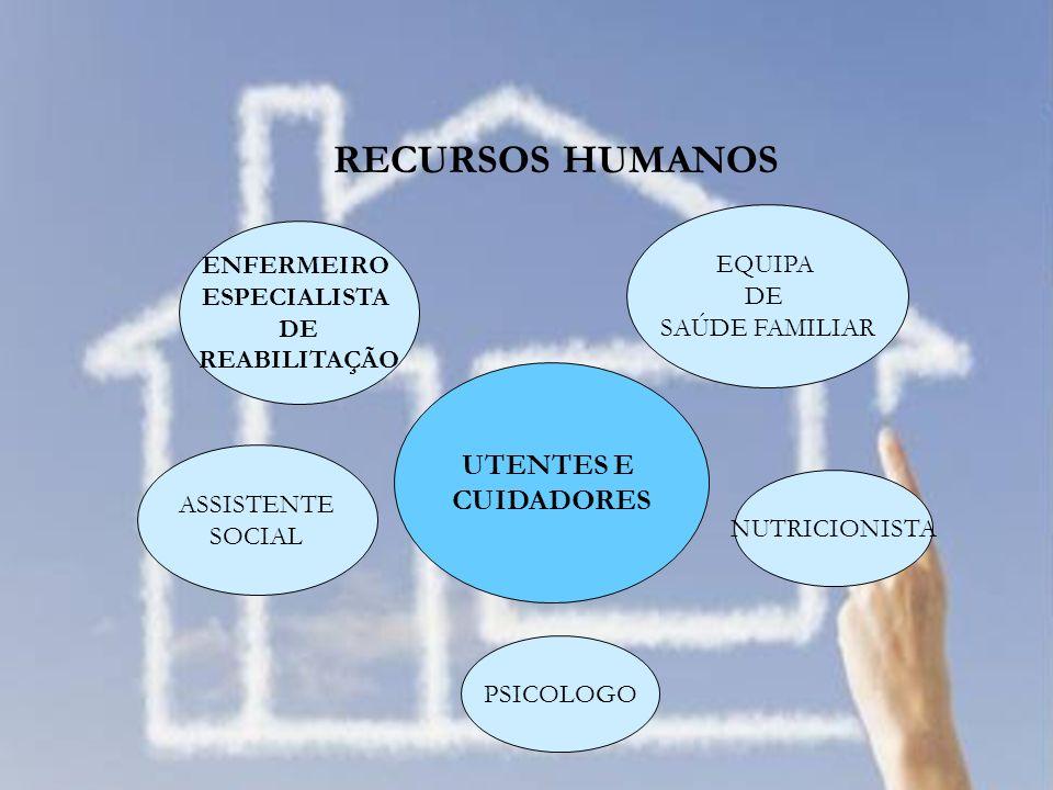 RECURSOS HUMANOS UTENTES E CUIDADORES EQUIPA ENFERMEIRO DE
