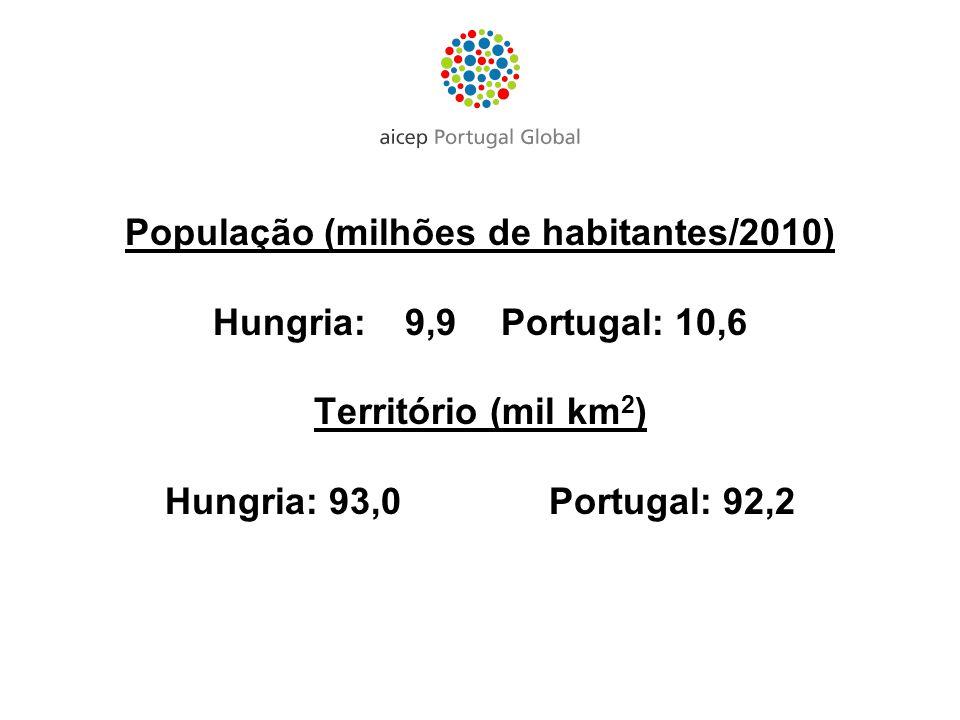 População (milhões de habitantes/2010)