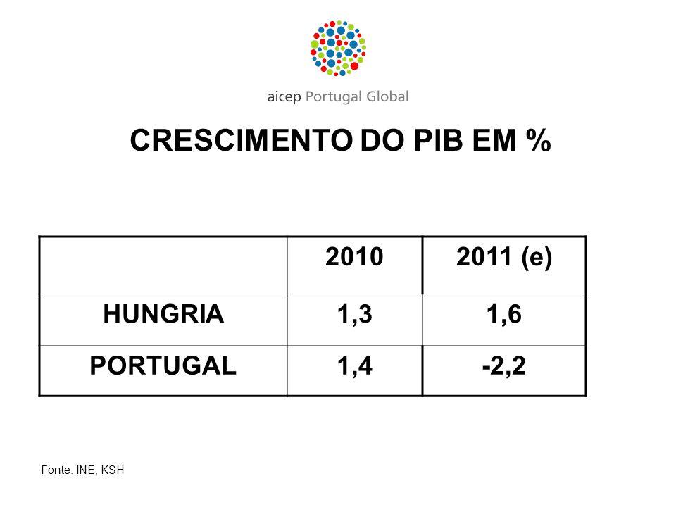 CRESCIMENTO DO PIB EM % 2010 2011 (e) HUNGRIA 1,3 1,6 PORTUGAL 1,4