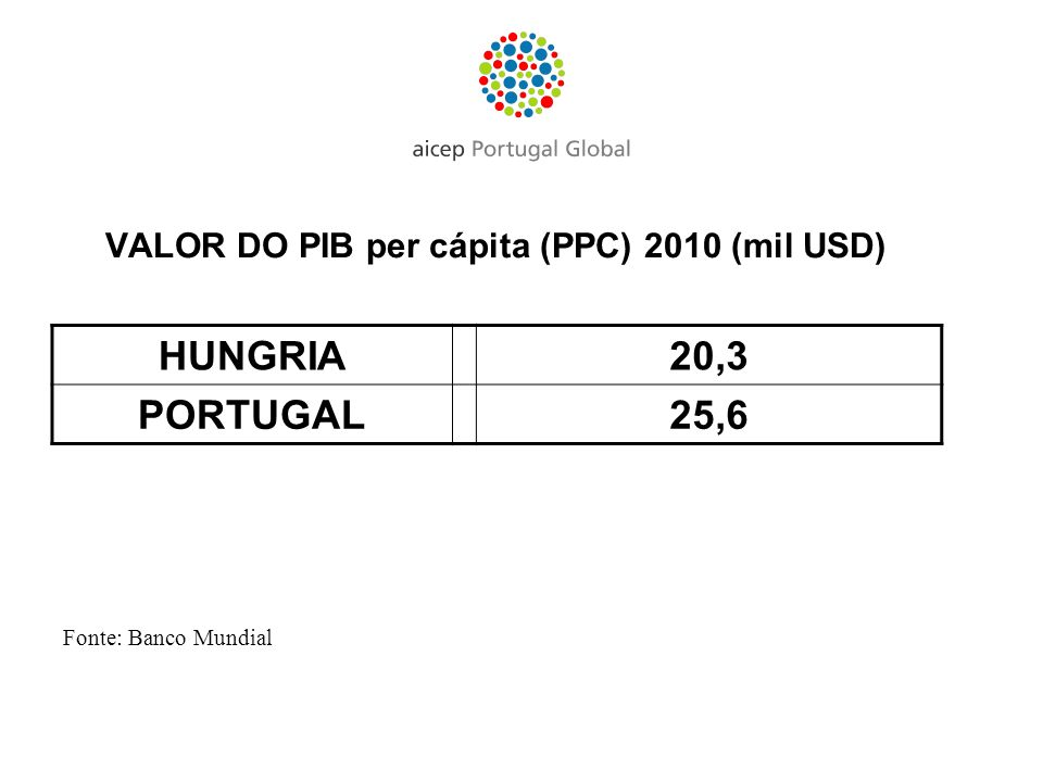 VALOR DO PIB per cápita (PPC) 2010 (mil USD)