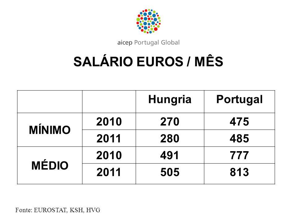 SALÁRIO EUROS / MÊS Hungria Portugal MÍNIMO 2010 270 475 2011 280 485