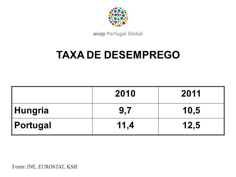 TAXA DE DESEMPREGO 2010 2011 Hungria 9,7 10,5 Portugal 11,4 12,5