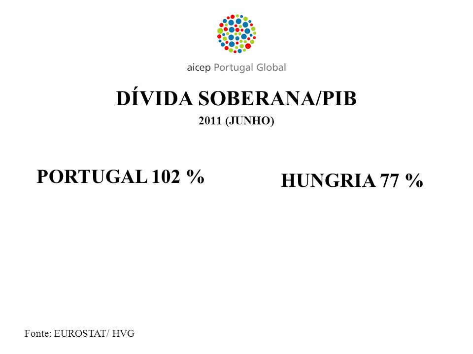 DÍVIDA SOBERANA/PIB PORTUGAL 102 % HUNGRIA 77 % 2011 (JUNHO)