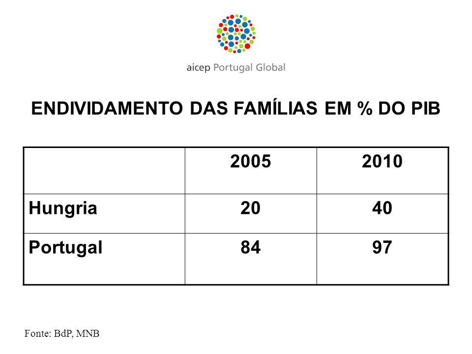ENDIVIDAMENTO DAS FAMÍLIAS EM % DO PIB