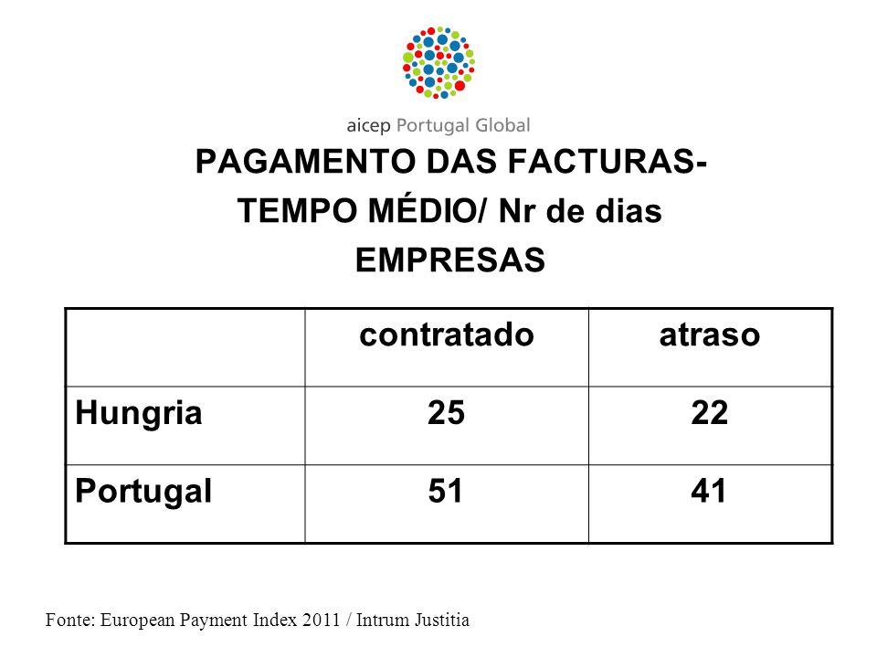 PAGAMENTO DAS FACTURAS-
