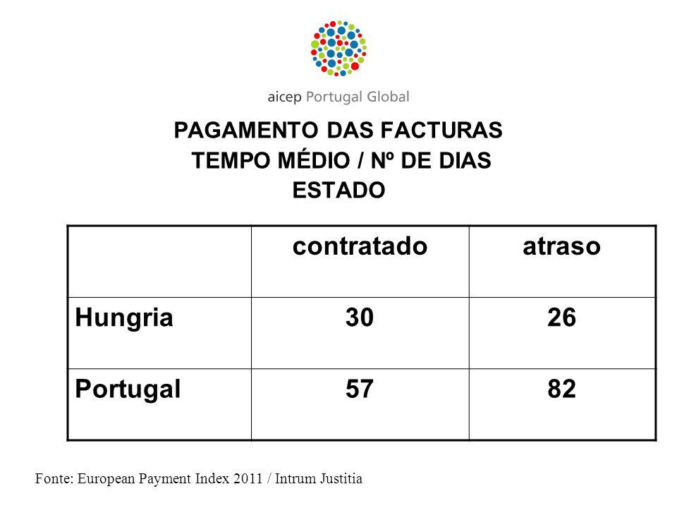 PAGAMENTO DAS FACTURAS