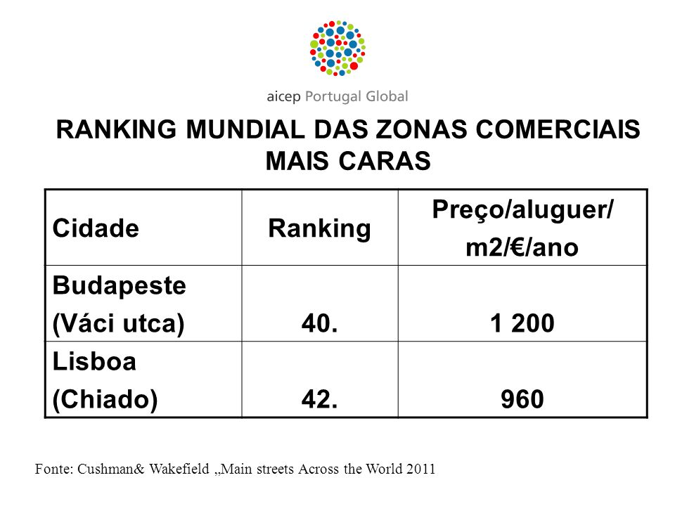 RANKING MUNDIAL DAS ZONAS COMERCIAIS