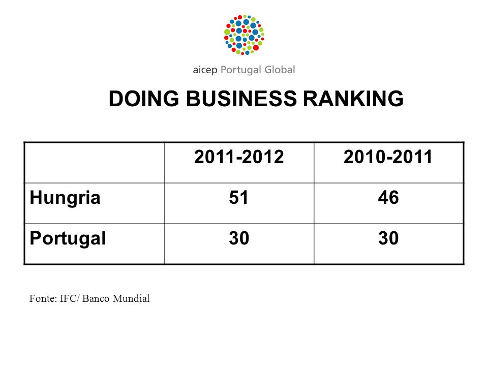 DOING BUSINESS RANKING