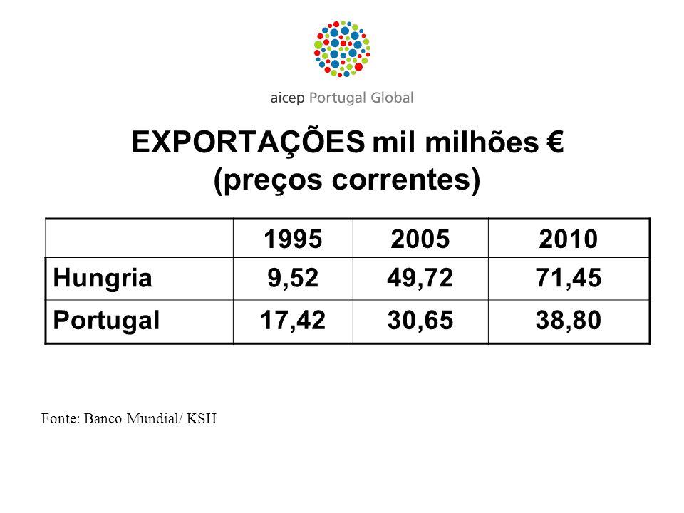 EXPORTAÇÕES mil milhões €