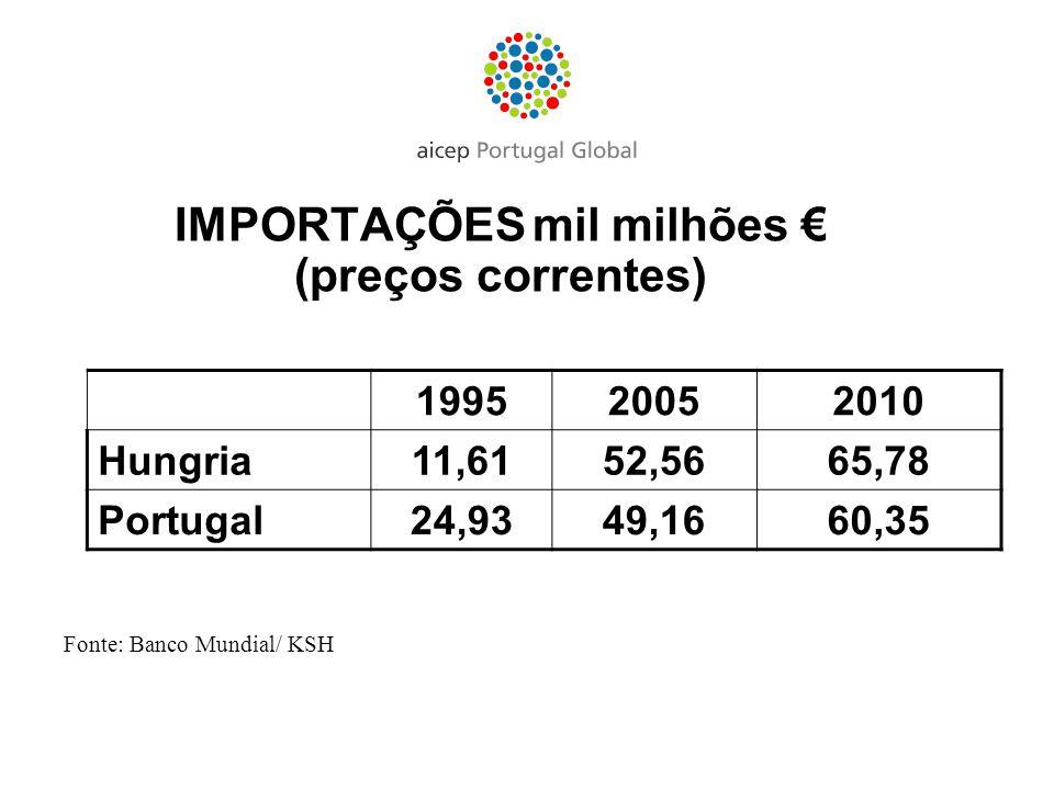 IMPORTAÇÕES mil milhões €