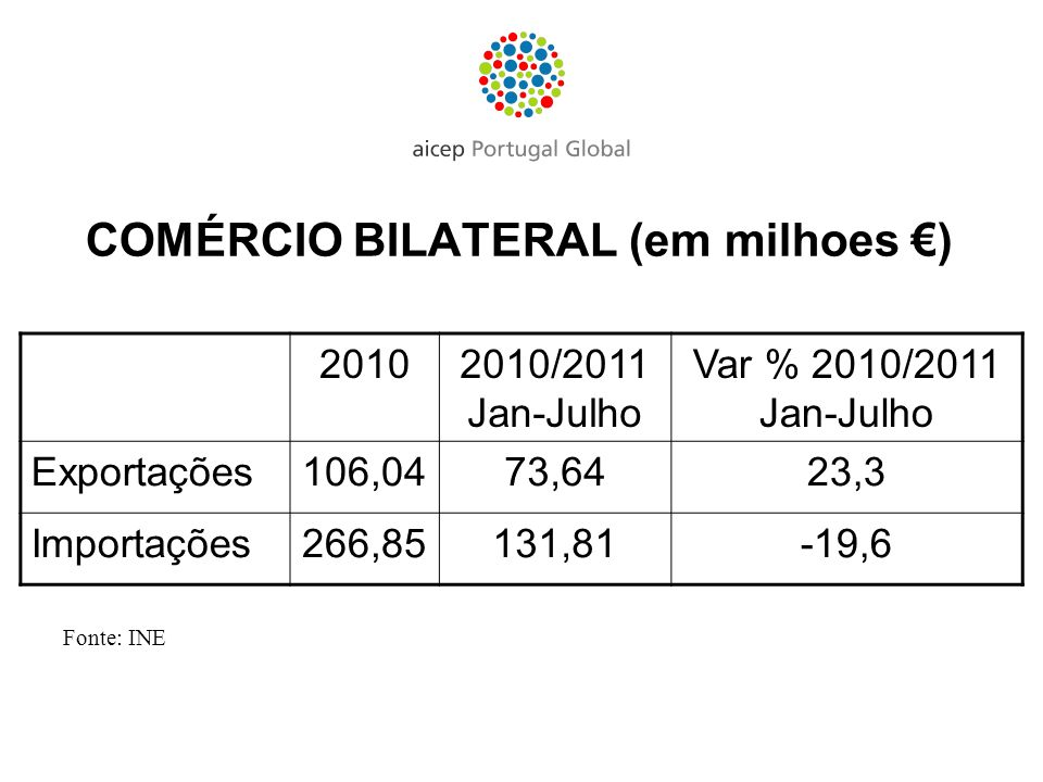 COMÉRCIO BILATERAL (em milhoes €)