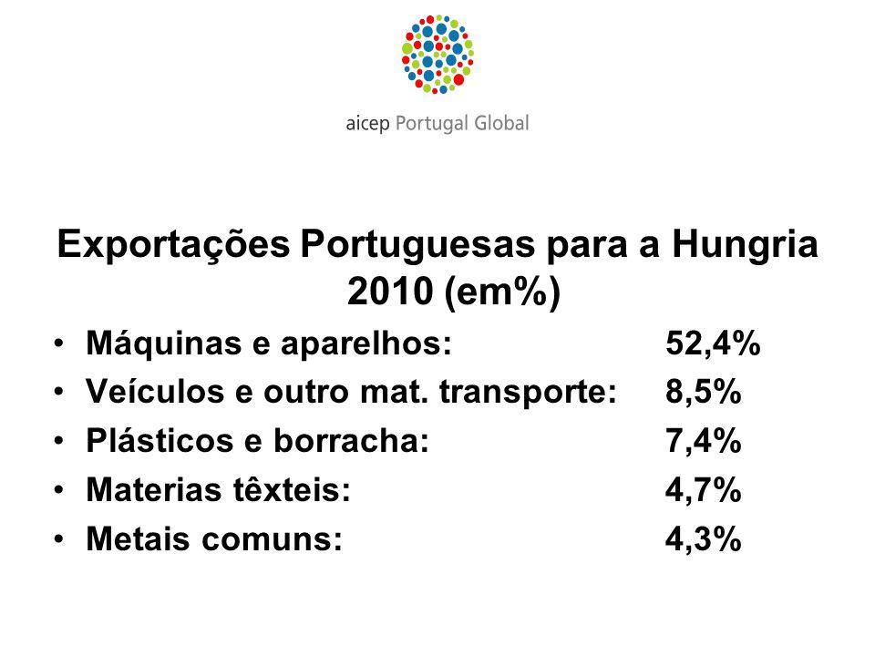 Exportações Portuguesas para a Hungria 2010 (em%)