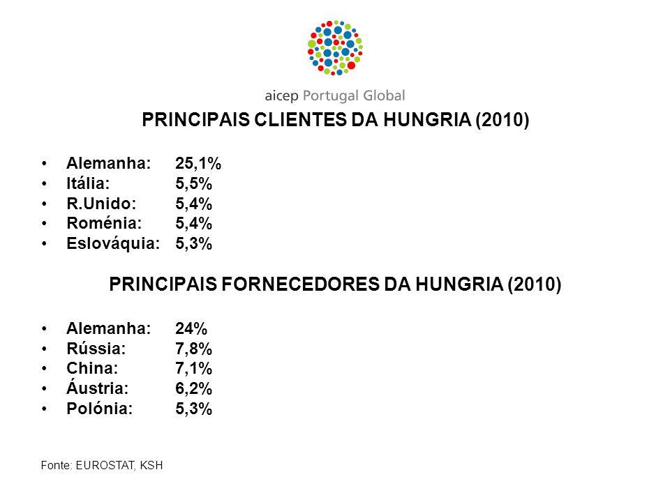 PRINCIPAIS CLIENTES DA HUNGRIA (2010)