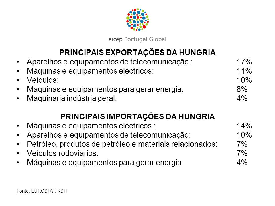 PRINCIPAIS EXPORTAÇÕES DA HUNGRIA PRINCIPAIS IMPORTAÇÕES DA HUNGRIA