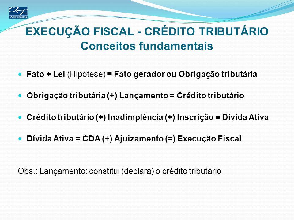 EXECUÇÃO FISCAL - CRÉDITO TRIBUTÁRIO Conceitos fundamentais