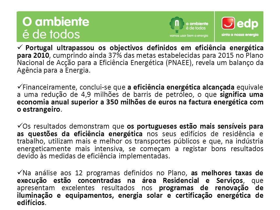 Portugal ultrapassou os objectivos definidos em eficiência energética para 2010, cumprindo ainda 37% das metas estabelecidas para 2015 no Plano Nacional de Acção para a Eficiência Energética (PNAEE), revela um balanço da Agência para a Energia.