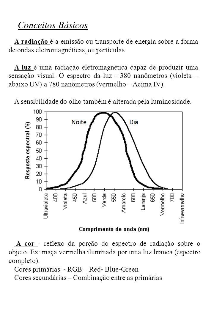 Conceitos Básicos A radiação é a emissão ou transporte de energia sobre a forma de ondas eletromagnéticas, ou partículas.