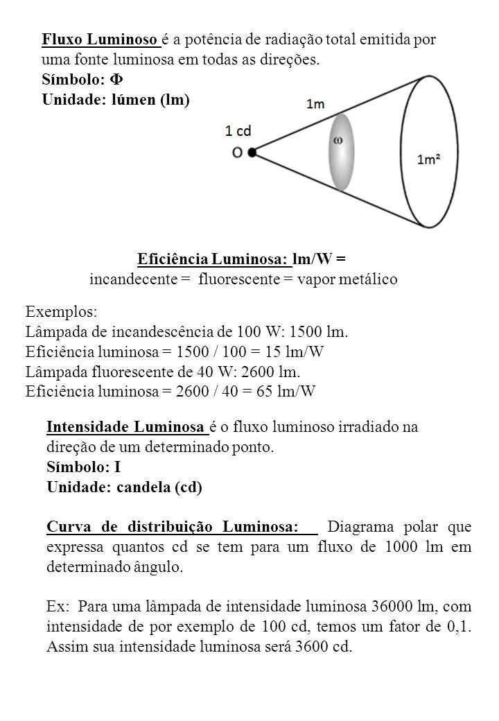 Eficiência Luminosa: lm/W =