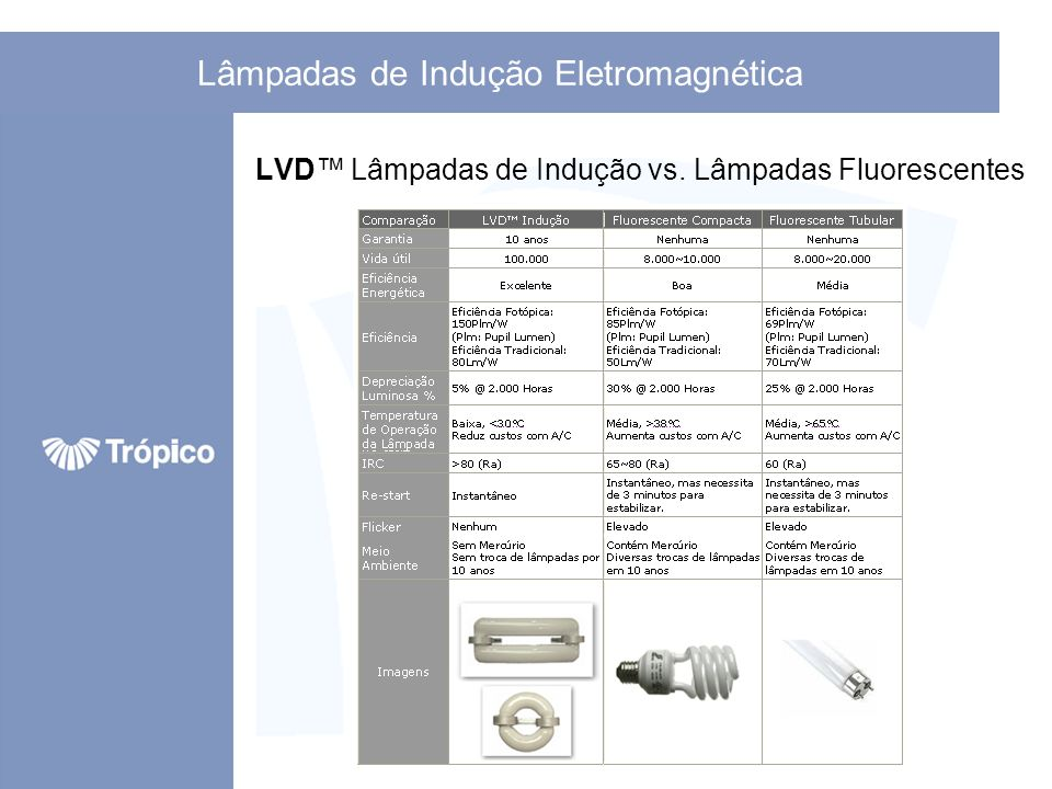 Lâmpadas de Indução Eletromagnética