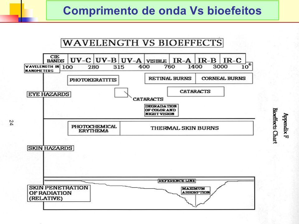 Comprimento de onda Vs bioefeitos