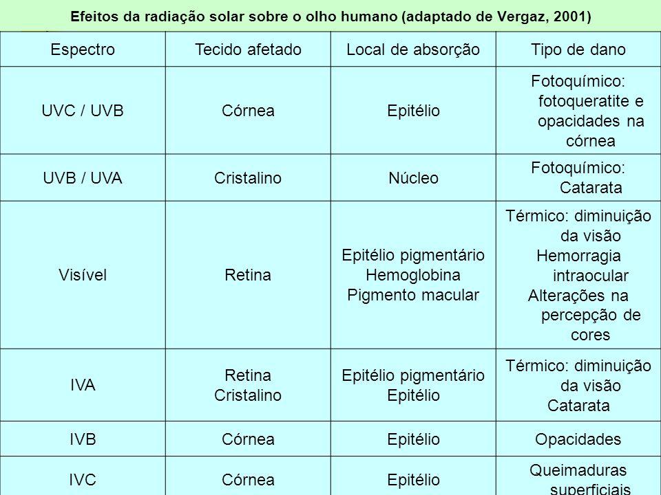 Fotoquímico: fotoqueratite e opacidades na córnea