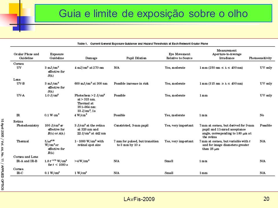 Guia e limite de exposição sobre o olho