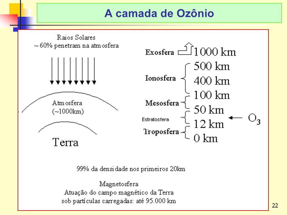 A camada de Ozônio LAvFis-2009 A CAMADA DE OZÔNIO: