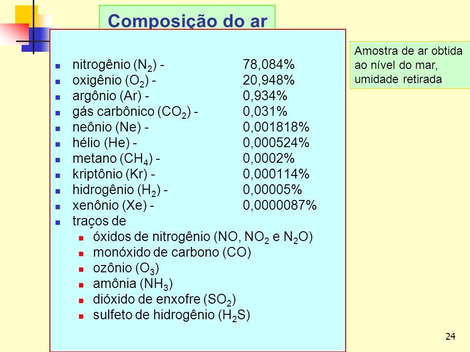 Composição do ar nitrogênio (N2) - 78,084% oxigênio (O2) - 20,948%