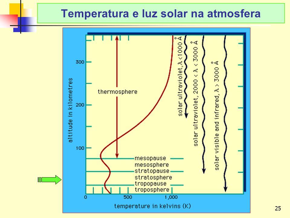 Temperatura e luz solar na atmosfera