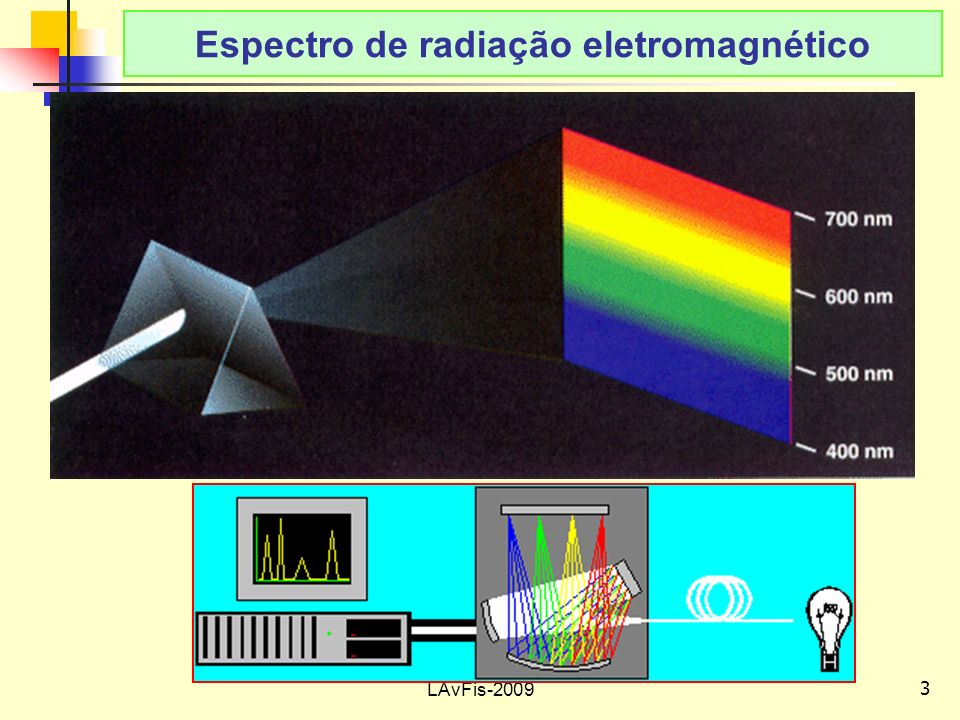 Espectro de radiação eletromagnético