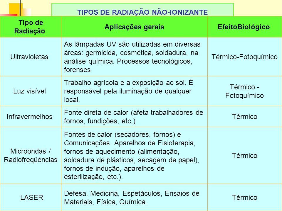 TIPOS DE RADIAÇÃO NÃO-IONIZANTE