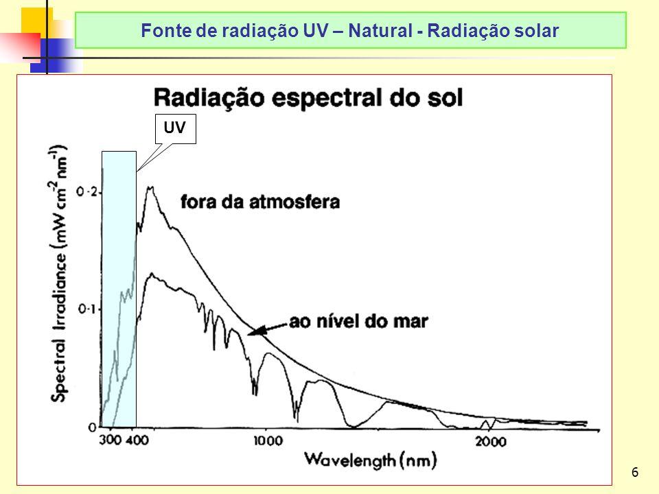 Fonte de radiação UV – Natural - Radiação solar
