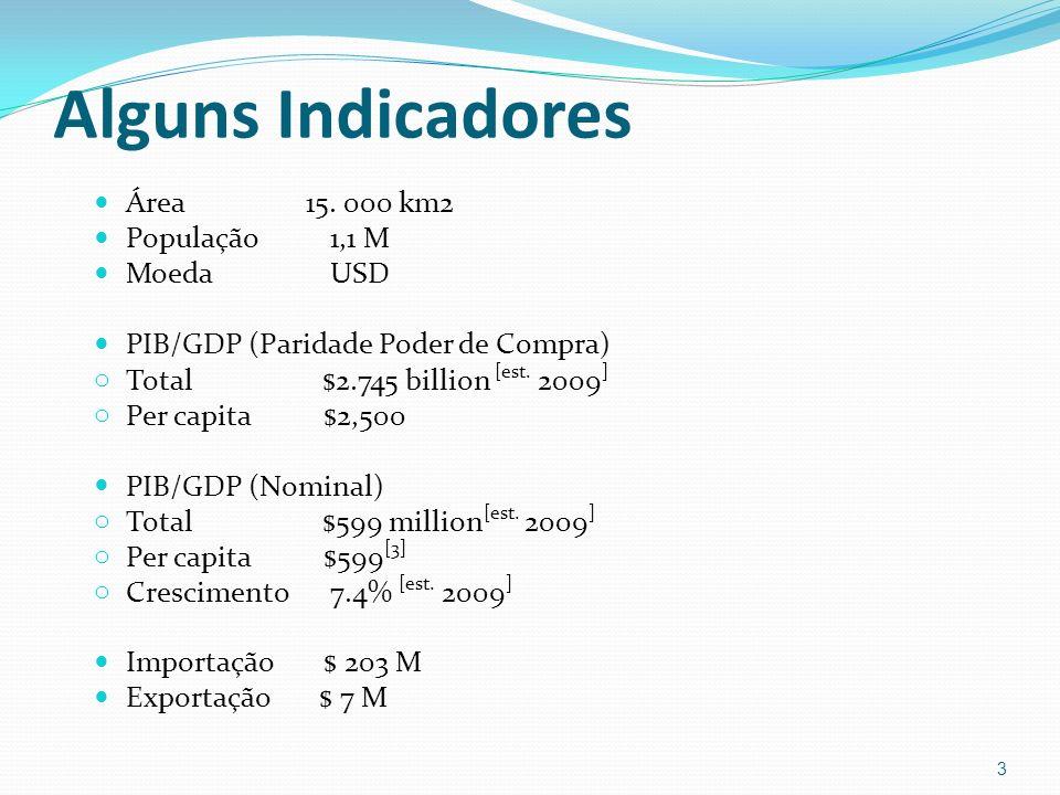 Alguns Indicadores Área 15. 000 km2 População 1,1 M Moeda USD