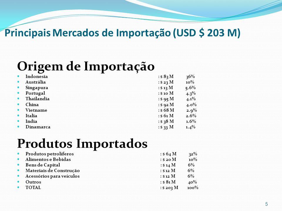 Principais Mercados de Importação (USD $ 203 M)