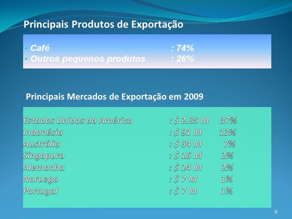 Principais Produtos de Exportação