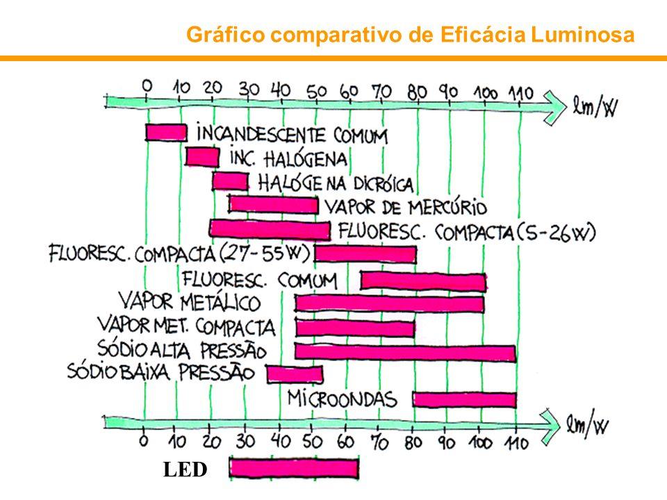 Gráfico comparativo de Eficácia Luminosa