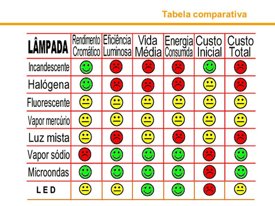 Tabela comparativa L E D